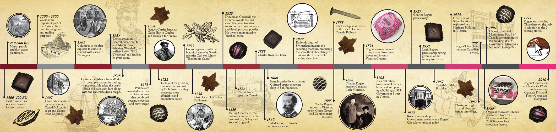 Rogers' Chocolates - A Brief History of Chocolate